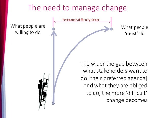 Change Challenge - Organisations Out of 15 researched change models 13 had the following two impacts Satir et al. [1991]