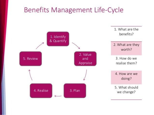 Integrating Benefits & Change Management Products Vision Business Goals Context Governance Framework Controls Assurance Me...