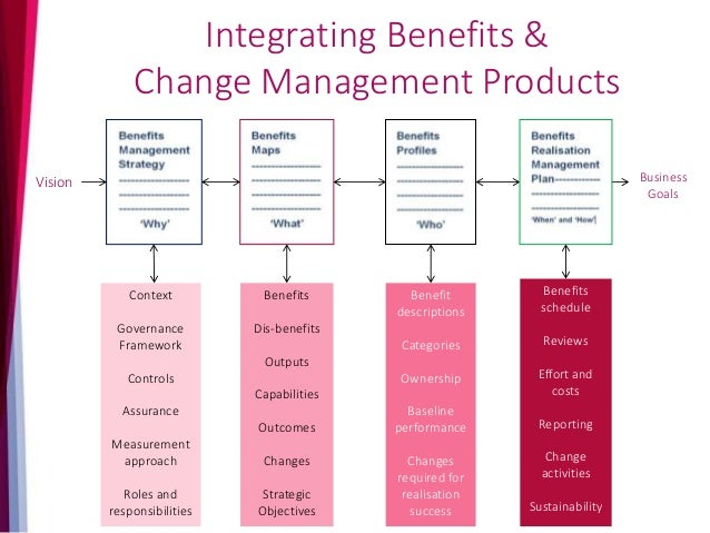 The Change Life-Cycle 1.Strategy 2. Delivery 3. Embedding Change Identifying & Planning Benefits Enabling the Benefits Rea...