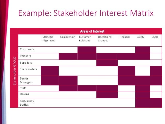 """Stakeholders: """"It's all about behaviours & relationships"""" 1. Convince stakeholders that change is valid through strong lea..."""