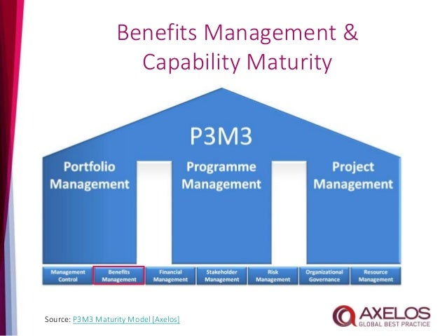 Level Type Identifying & Planning Enabling the Benefits Realising the Benefits Business Results 5 Adaptability Granular ac...