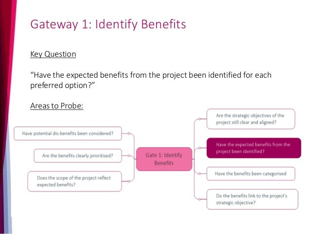 Gateway 1: Identify Benefits Evidence Expected Documents for inspection  Strategic Outline Case including: Clear definiti...