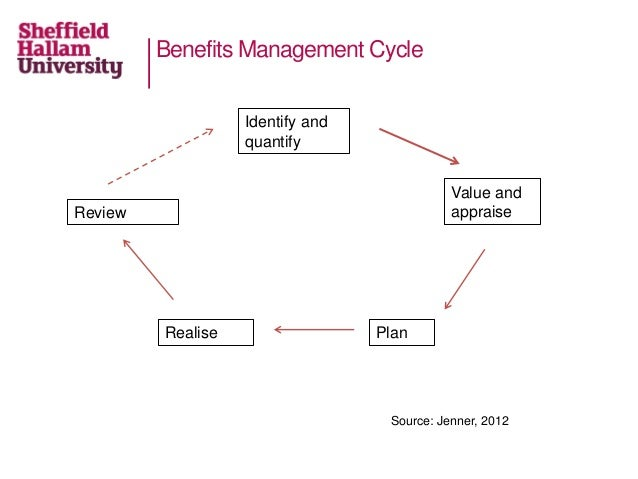 Benefits Management Cycle Identify and quantify Value and appraise PlanRealise Review Source: Jenner, 2012