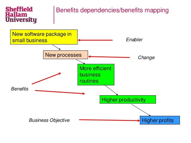Benefits dependencies/benefits mapping More efficient business routines Higher productivity Higher profits New processes N...