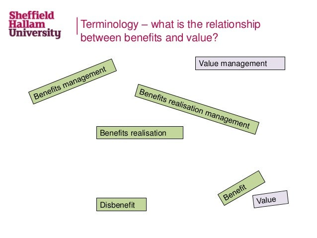 Terminology – what is the relationship between benefits and value? Disbenefit Value management Benefits realisation