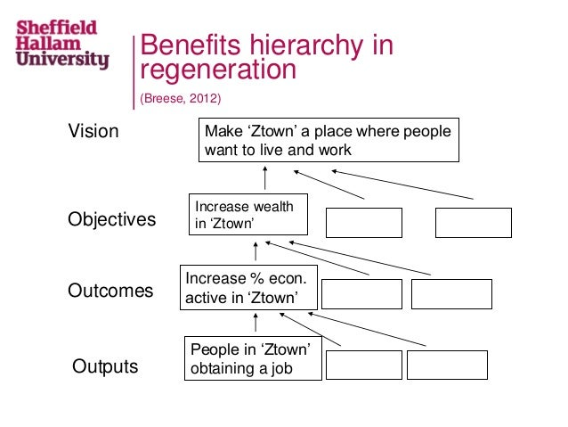 Benefits hierarchy in regeneration (Breese, 2012) Make 'Ztown' a place where people want to live and work Vision Increase ...
