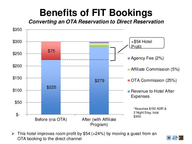 Benefits of FIT Bookings Converting an OTA Reservation to Direct Reservation $225 $279 $75 $- $50 $100 $150 $200 $250 $300...