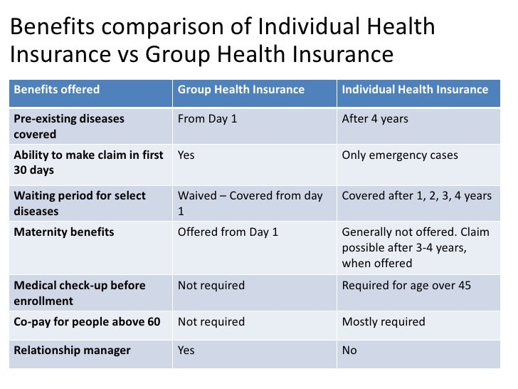 Benefits comparison of Individual HealthInsurance vs Group Health InsuranceBenefits offered                 Group Health I...