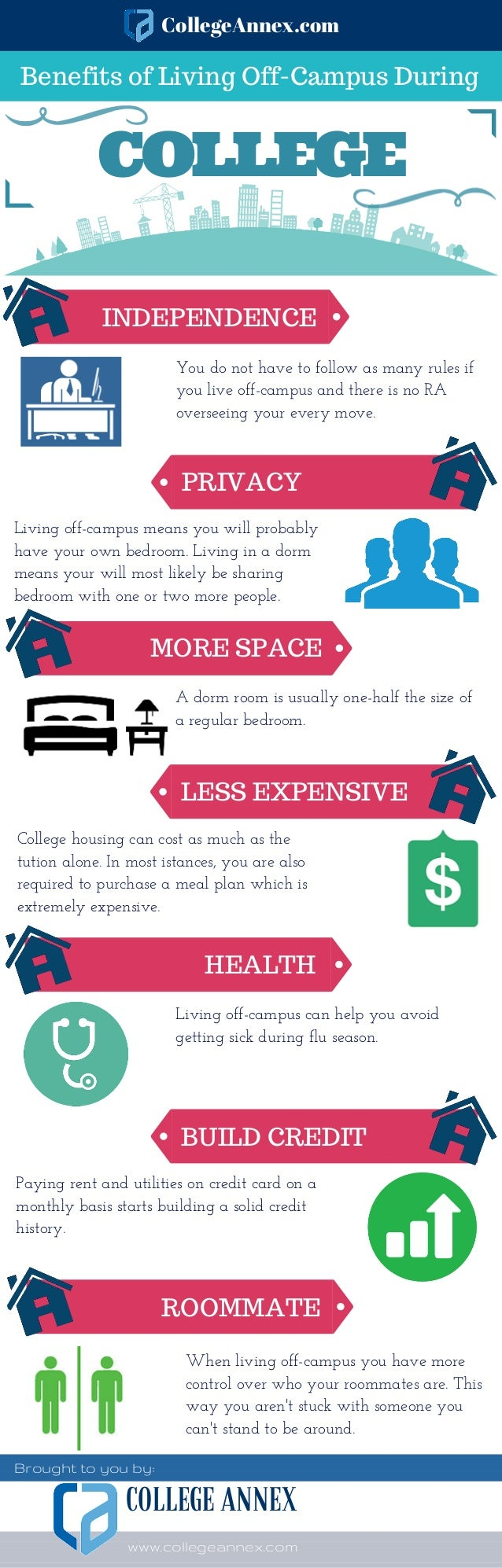 living at home vs living on campus compare and contrast