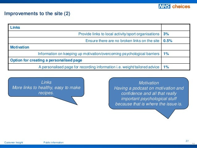 Benefits Of Nhs Choices For Those Wanting To Lose Weight