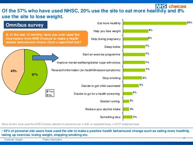 Benefits of NHS Choices for those wanting to lose weight ...