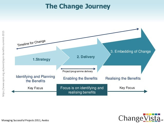 benefits of change management pdf