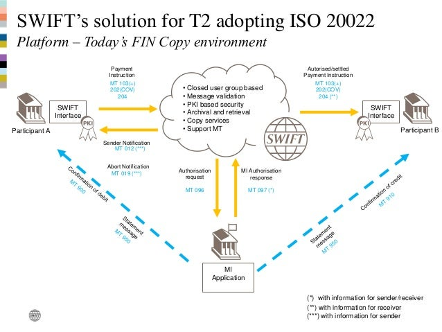 what is iso 20022 equivalent of a mt 202 message (financial institution transfer)