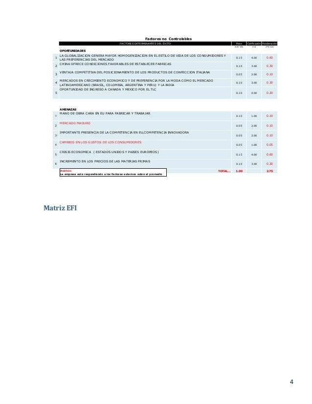 4 Matriz EFI FACTORES DETERMINANTES DEL ÉXITO Peso Calificación Ponderación (0,00-1,00) (1-4) (P X Cal.) OPORTUNIDADES 1 L...