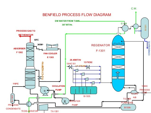 Benfield System