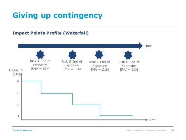 A Simple Approach To Contingency Drawdown Presented By Ben Fry 10th
