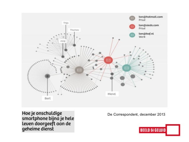 Symposium Mediawijsheid Hogeschool van Amsterdam - John Leek - 7 januari 2014 Slide 2