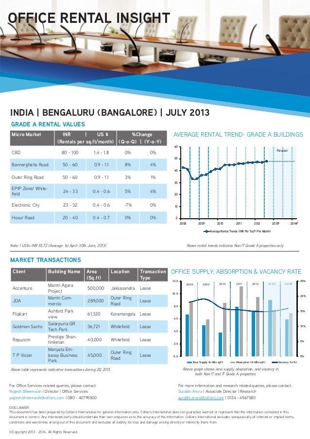 Micro Market INR | US $ (Rentals per sq.ft/month) %Change (Q-o-Q) | (Y-o-Y) CBD 80 - 100 1.4 - 1.8 0% 0% Bannerghatta Road...
