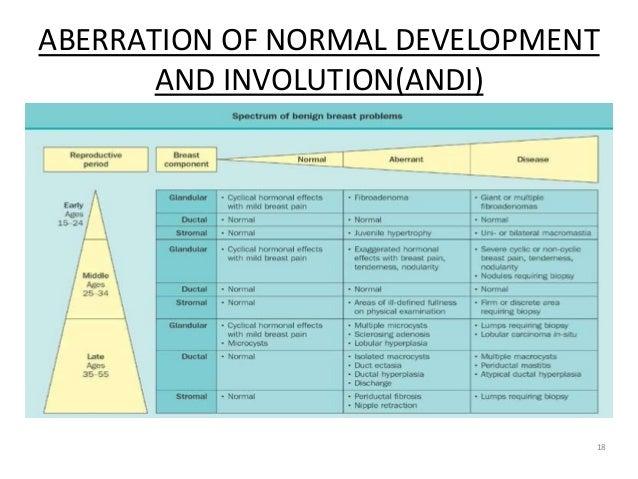 ABERRATION OF NORMAL DEVELOPMENT AND INVOLUTION(ANDI) 18
