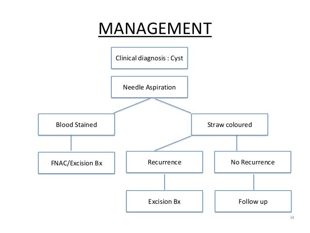 MANAGEMENT 34 Clinical diagnosis : Cyst Needle Aspiration Blood Stained Straw coloured FNAC/Excision Bx No RecurrenceRecur...