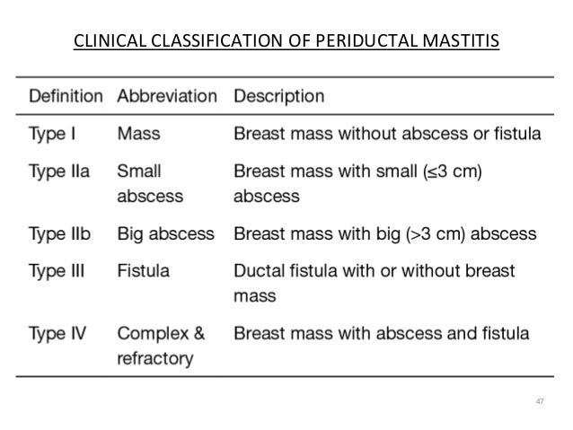 47 CLINICAL CLASSIFICATION OF PERIDUCTAL MASTITIS