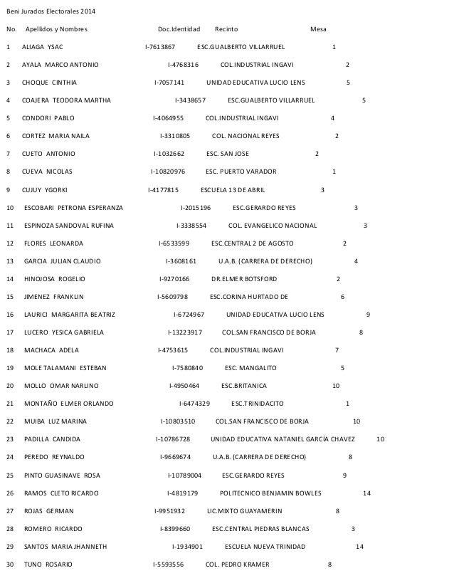 Beni Jurados Electorales 2014  No. Apellidos y Nombres Doc.Identidad Recinto Mesa  1 ALIAGA YSAC I-7613867 ESC.GUALBERTO V...