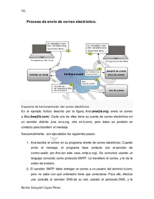 TIC. Benito Ezequiel López Pérez. Proceso de envío de correo electrónico. Esquema de funcionamiento del correo electrónico...