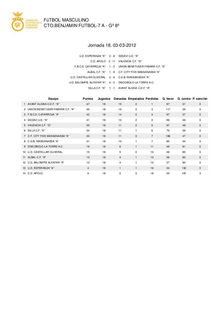 FúTBOL MASCULINO                CTO.BENJAMIN FUTBOL-7 A - Gº 8º                                              Jornada 18. 0...