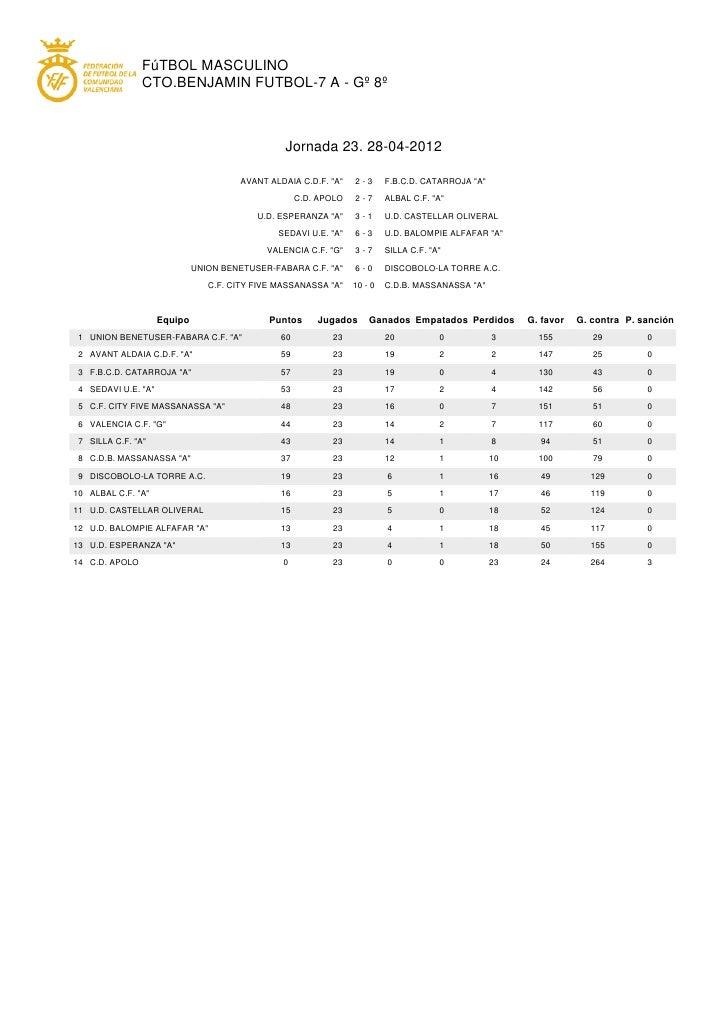 FúTBOL MASCULINO                CTO.BENJAMIN FUTBOL-7 A - Gº 8º                                                  Jornada 2...