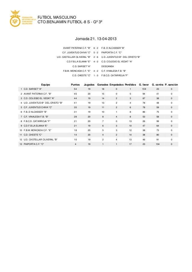 """FúTBOL MASCULINOCTO.BENJAMIN FUTBOL-8 S - Gº 3ºJornada 21. 13-04-2013AVANT PATERNA C.F. """"B"""" 6 - 2 F.B. D´ALCASSER """"B""""C.F. ..."""