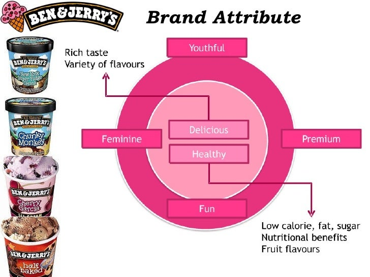 Brand Attribute