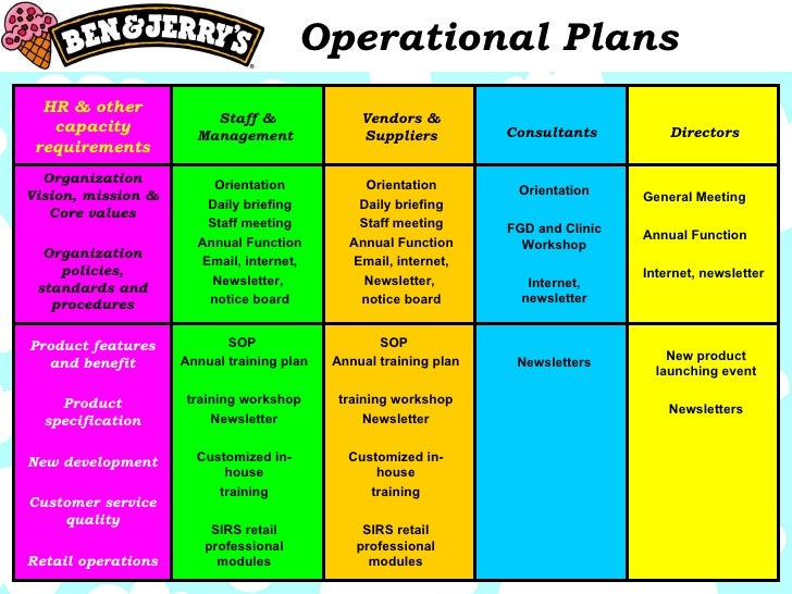 Operational Plans Example  Ex