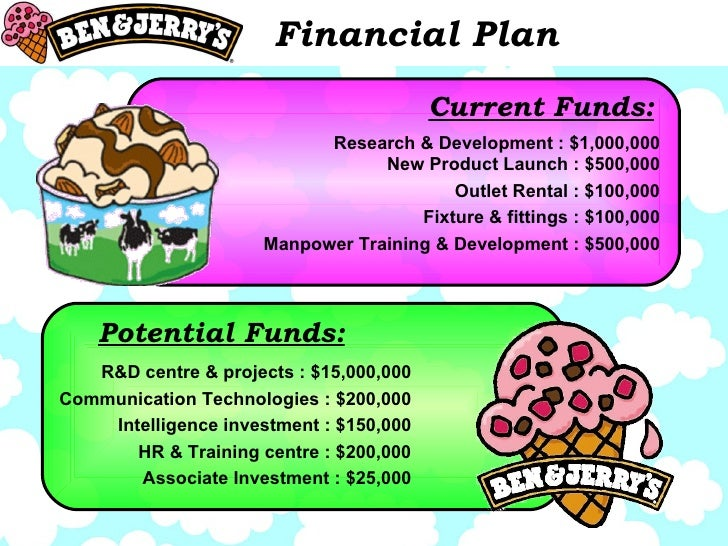 Financial Plan Current Funds: Potential Funds: Research & Development : $1,000,000 New Product Launch : $500,000 Outlet Re...