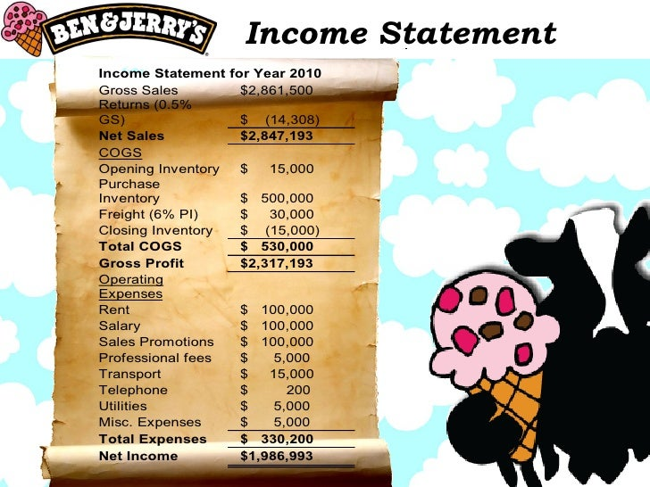 ben and jerrys marketing plan dubai Executive summary ben and jerrys is a successful ice cream company with many strengths and weaknesses ben and jerry's marketing plan dubai.