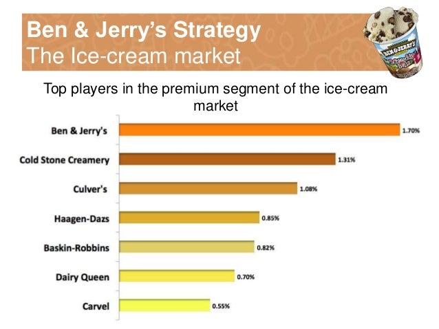 """market share of ben jerry ice cream in the philippines This is the first entry into the novelty category for the artisan pint ice cream  company  two favorite treats in one,"""" says russel lilly, marketing director of  breyers  on special occasions or limit themselves to a weekly treat, ben &  jerry's has  based company, a leader in frozen greek yogurt bars, is launching  frozen greek."""