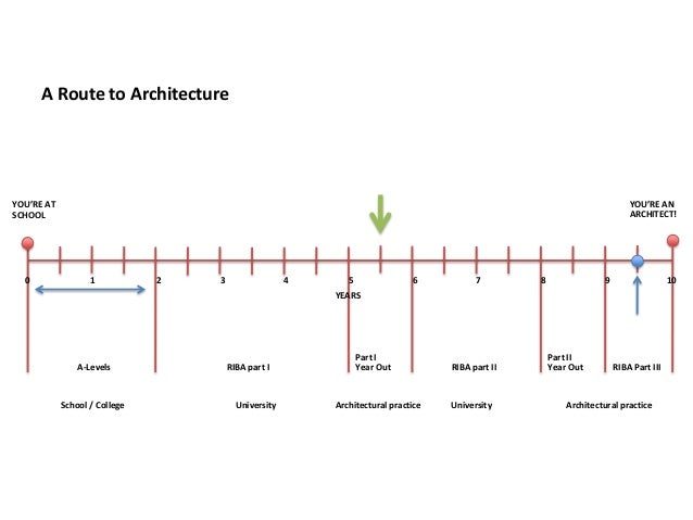 A Route to Architecture  YOU'RE AN ARCHITECT!  YOU'RE AT SCHOOL  0  1  2  3  4  5  6  7  8  9  10  YEARS  A-Levels  School...