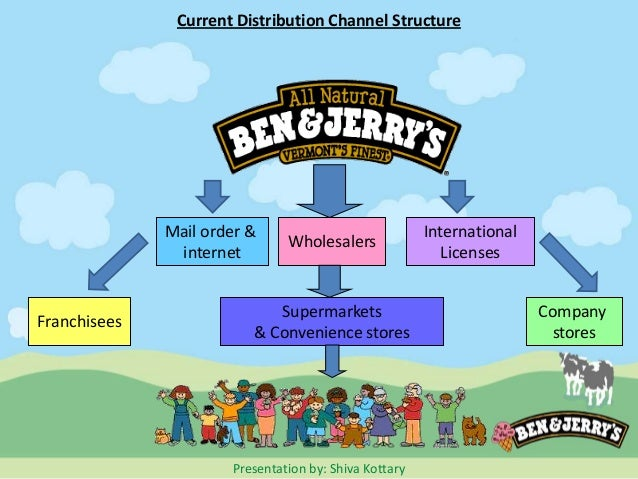 the marketing strategies of ben jerry company