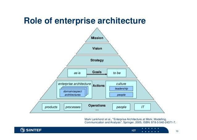 Enterprise Architecture Og Soa Trender