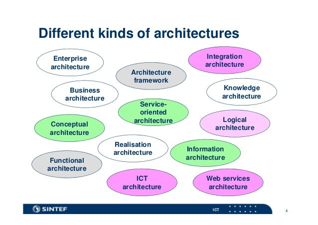 Enterprise architecture og soa trender for Architectural concepts explained