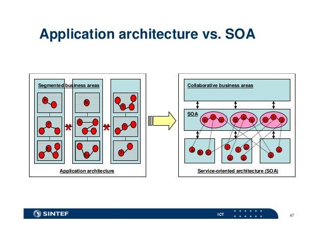 Enterprise architecture og soa trender for Architecture soa