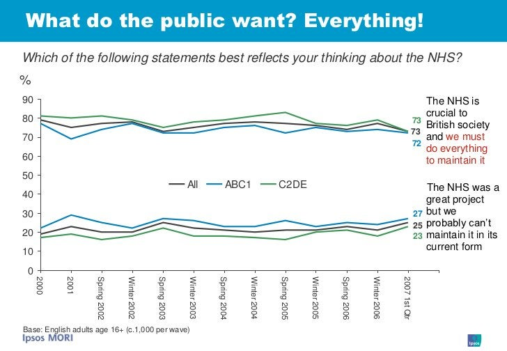 What do the public want? Everything! Which of the following statements best reflects your thinking about the NHS? % 90    ...