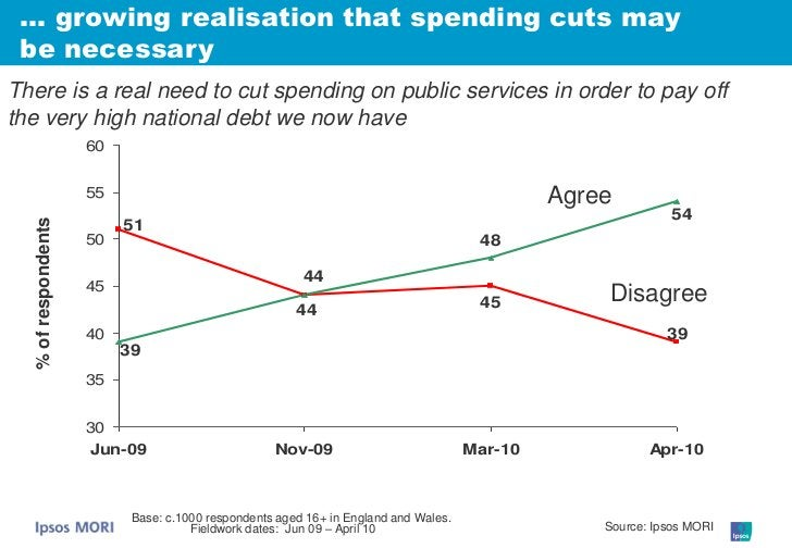 … growing realisation that spending cuts may  be necessary There is a real need to cut spending on public services in orde...