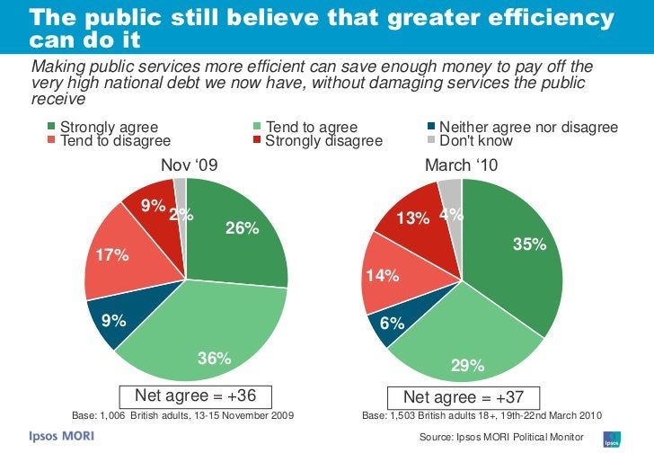 The public still believe that greater efficiency can do it Making public services more efficient can save enough money to ...