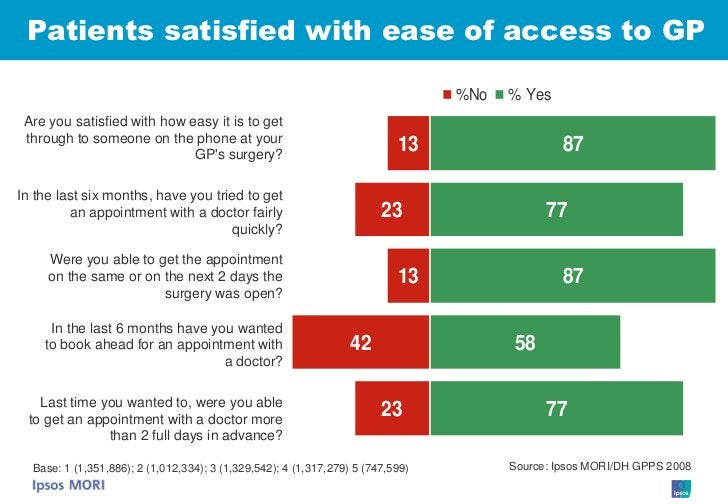 Patients satisfied with ease of access to GP                                                                              ...