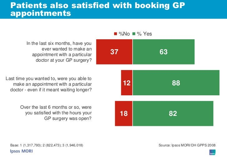 Patients also satisfied with booking GP   appointments                                                           %No   % Y...
