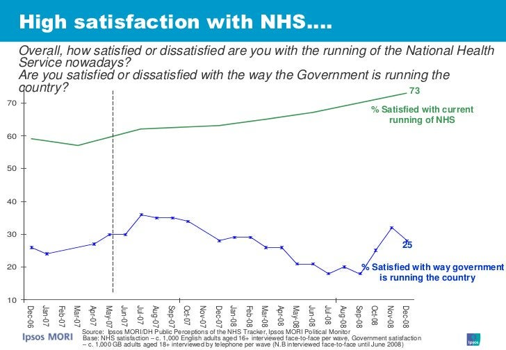 High satisfaction with NHS….      Overall, how satisfied or dissatisfied are you with the running of the National Health  ...