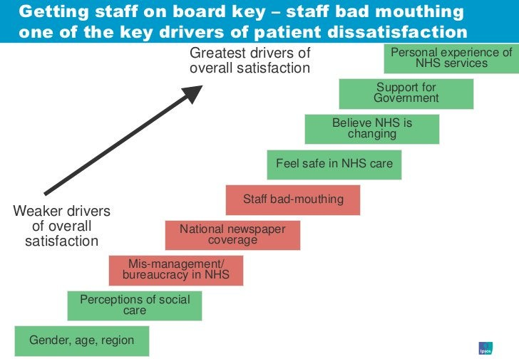 Getting staff on board key – staff bad mouthing one of the key drivers of patient dissatisfaction                         ...