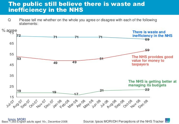 The public still believe there is waste and      inefficiency in the NHS     Q        Please tell me whether on the whole ...