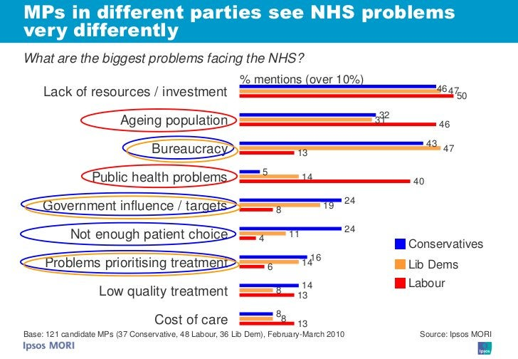 MPs in different parties see NHS problems very differently What are the biggest problems facing the NHS?                  ...