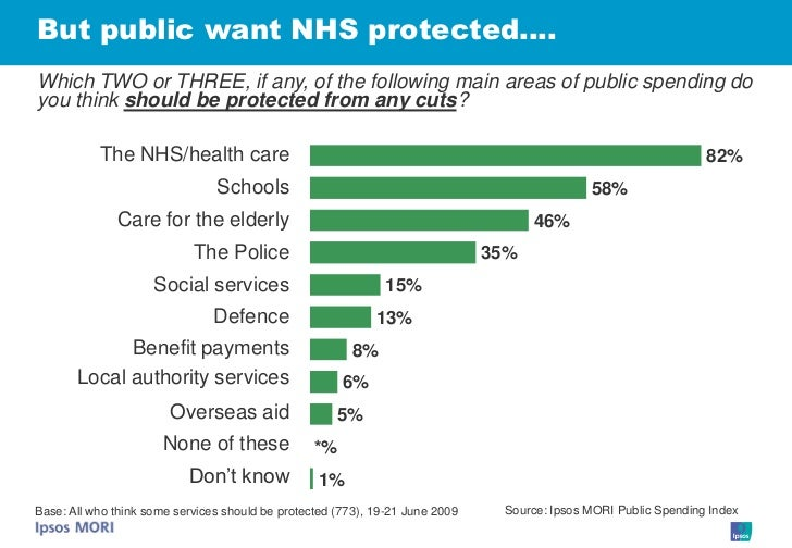 But public want NHS protected…. Which TWO or THREE, if any, of the following main areas of public spending do you think sh...